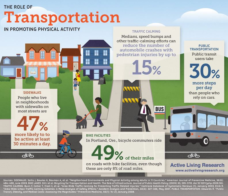 Infographic - The Role of Transportation in Promoting Physical Activity